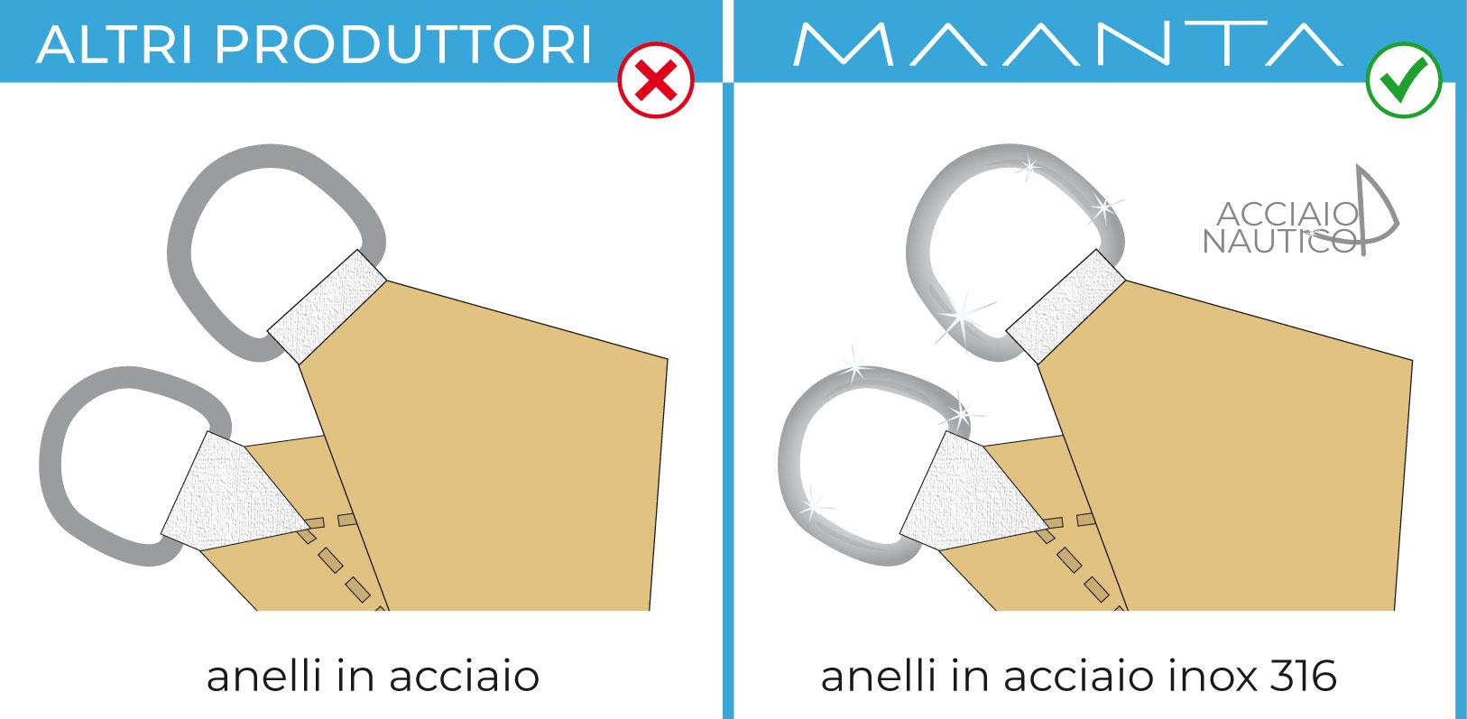 markizy żaglowe z pierścieniami ze stali nierdzewnej